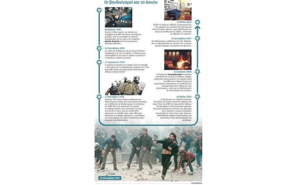 Πώς η βία «κατέλαβε» τα πανεπιστήμια