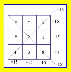 Δημιουργώ τα δικά μου Μαγικά Τετράγωνα