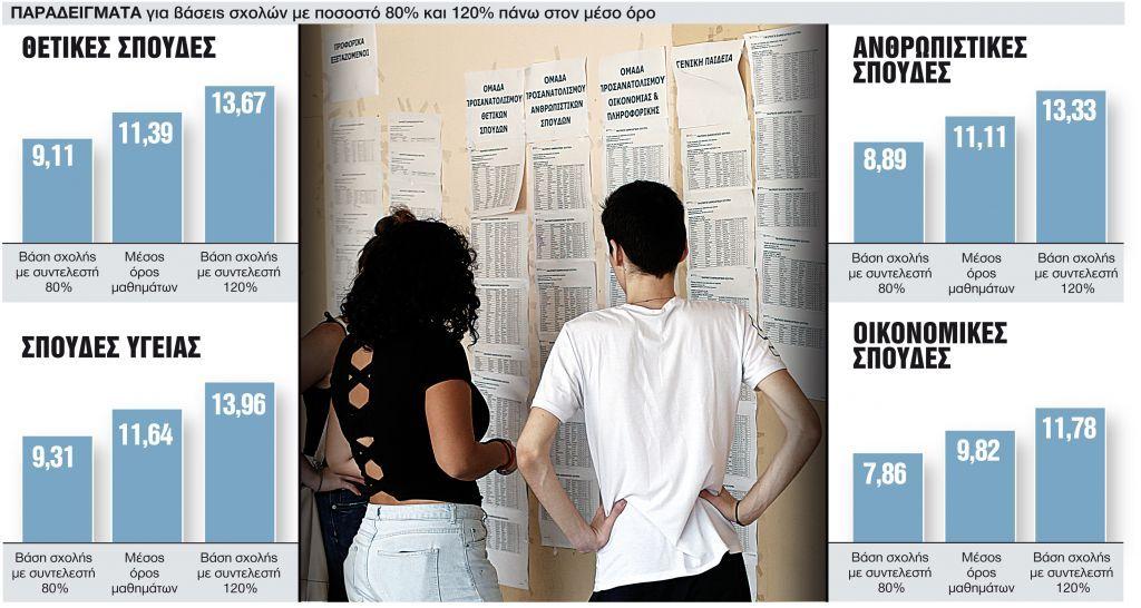 «Φωτιά» στις Πανελλαδικές: Εκτός Πανεπιστημίων θα μείνουν φέτος περισσότεροι από 25.000 υποψήφιοι