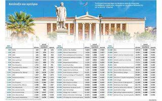 Τα μυστικά της κατάταξης των ελληνικών πανεπιστημίων